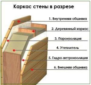 Готовые проекты двухэтажных каркасных домов