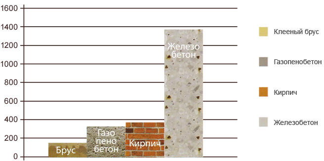 Проекты домов из бруса 10x10