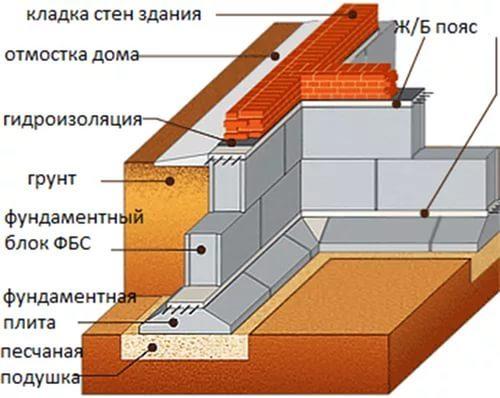 Фундамент из блоков ФБС в Новосибирске