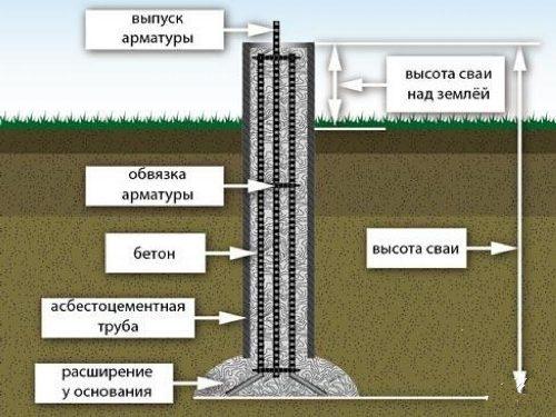 Фундамент из буронабивных свай в Новосибирске