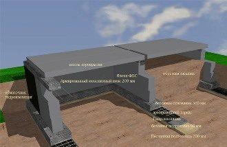 Проектирование фундамента дома в Новосибирске